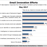 Chart: Email Innovation