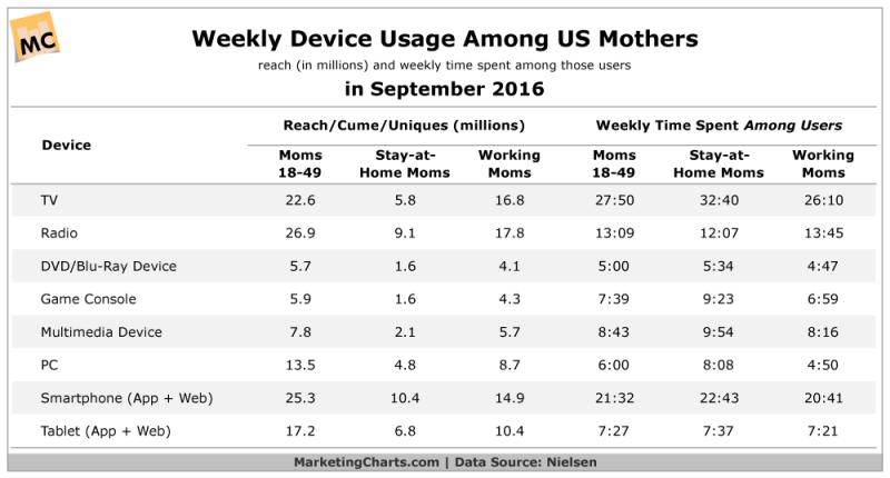 Chart: US Mothers Technographics