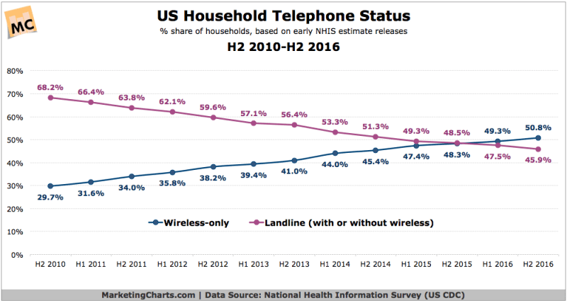 Chart: Cell Phone Only Households