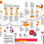 Infographic: History Of Robotics and Artificial Intelligence