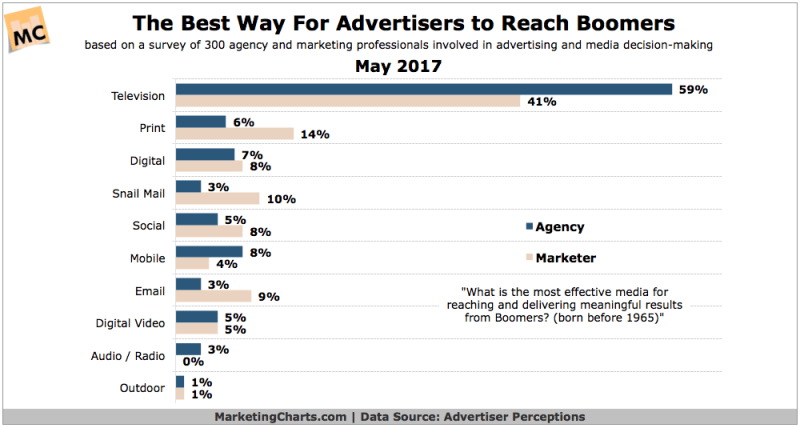 Chart: Best Way Advertisers Reach Baby Boomers