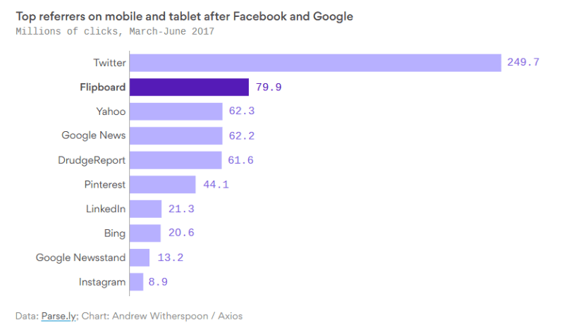 Chart: Top Referrers Of Mobile Traffic After Facebook And Google