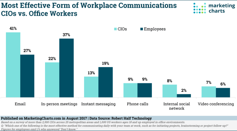 Chart: Most Effective Workplace Communications