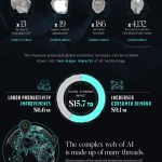 Economic Effect Of Artificial Intelligence [INFOGRAPHIC]