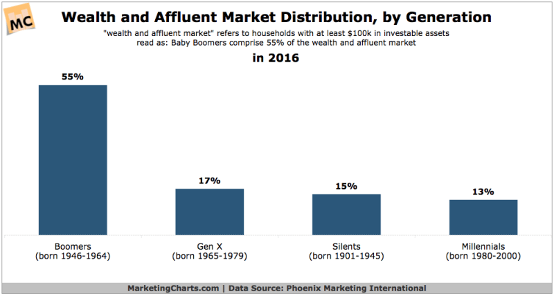 Chart: Affluent Americans by Generation