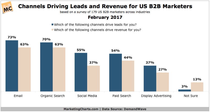 Chart: B2B Lead Revenue Generating Channels