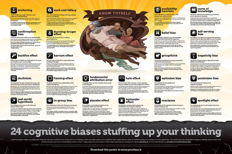 Infographic: Cognitive Biases