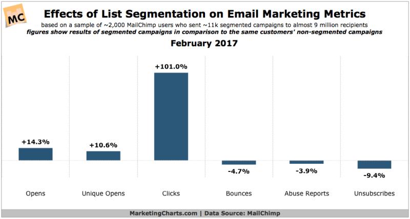 Chart: Email List Segmentation Metrics