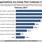 Chart: Purpose Of Customer Communities