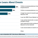 Chart: How People Learn About Events