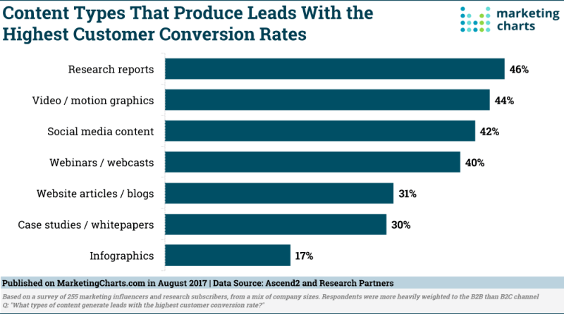 Chart: Lead-Generating Content