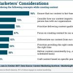 Chart: B2B Content Priorities