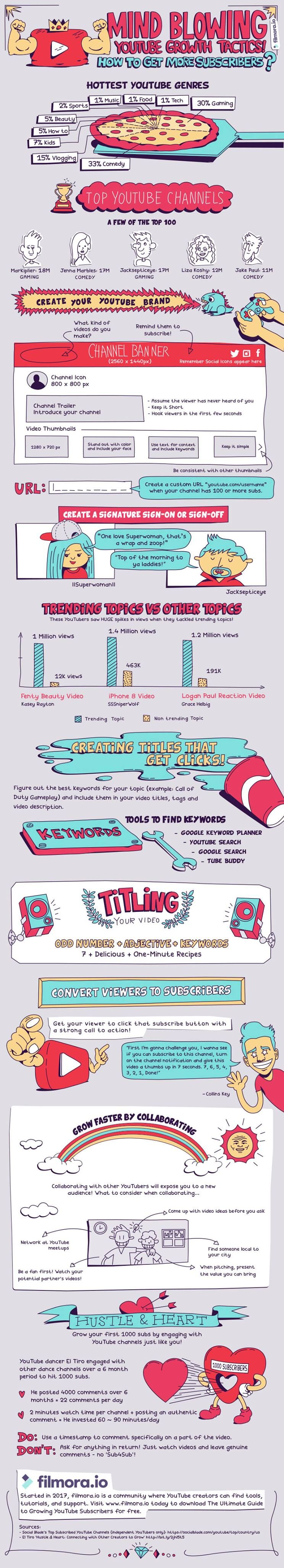 Infographic: Earn YouTube Subscribers