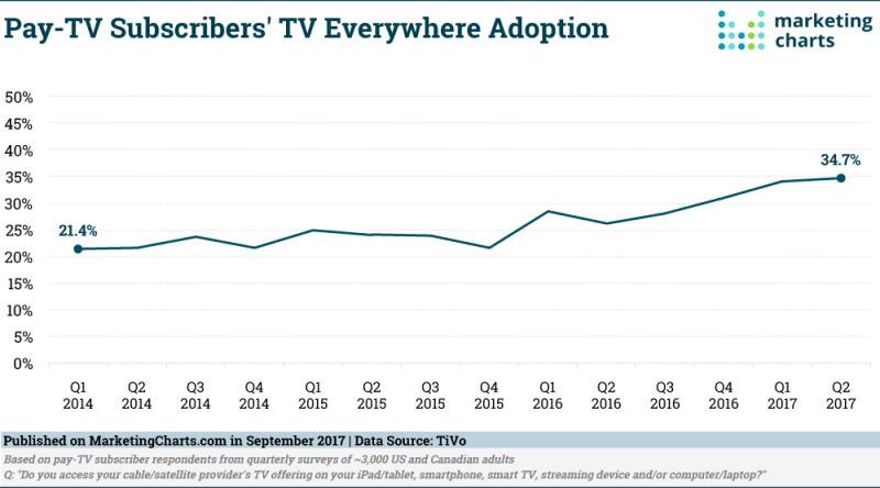 Chart: TV Everywhere Adoption