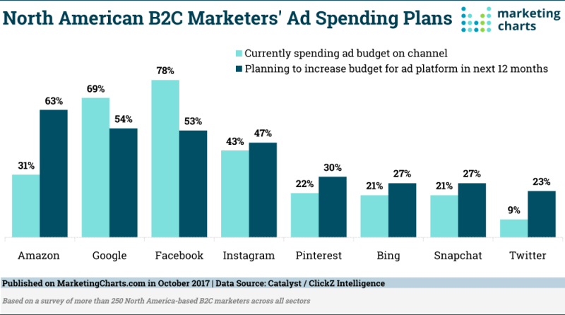Chart: B2C Marketers' Ad-Spending Plans By Platform