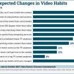 Chart: Consumers' Expected Video Consumption Changes