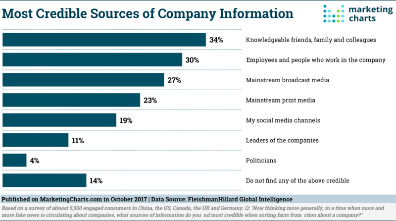 Chart: Most Trusted Of Sources Company Information