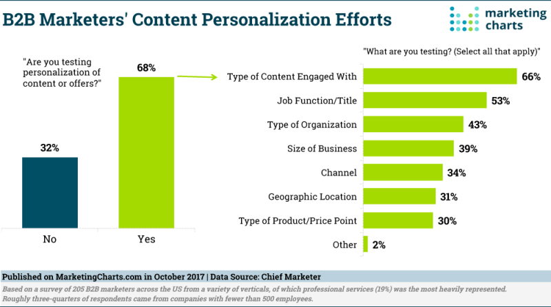 Chart: Types Of B2B Content Personalization