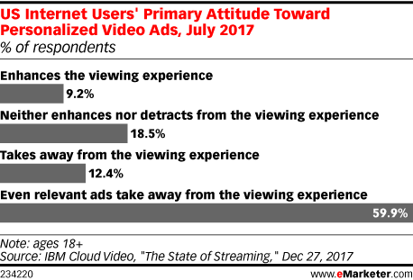 Chart: Attitudes Toward Personalized Video Ads