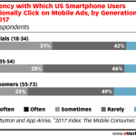Intentional Mobile Ad Clicks By Generation [CHART]