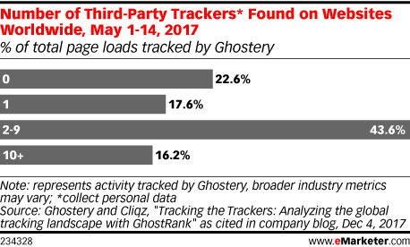 Chart: Third-Party Ad Trackers On Websites