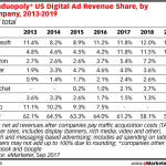 Table: US Digital Ad Revenue Share By Company