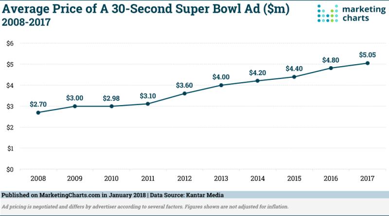 Chart: Average Super Bowl Ad Prices - 2008-2017
