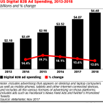 B2B Digital Ad Spending, 2013-2018 [CHART]