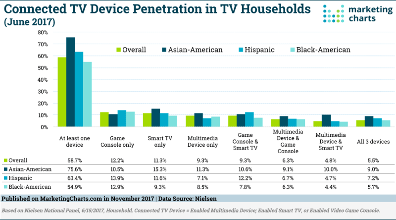 Chart: Connected TV Penetration