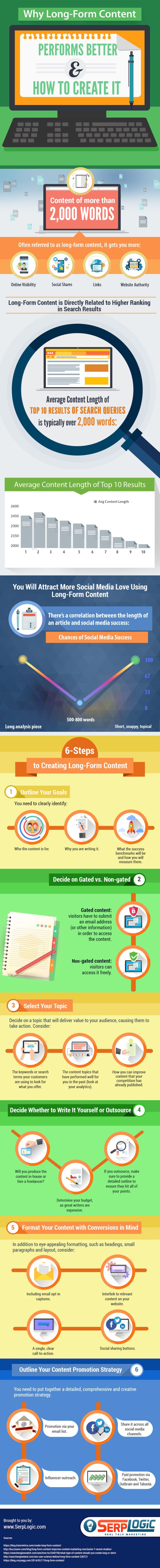 Infographic: Value Of Long-Form Content
