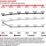 Chart: Users Of Streaming Video Services by Provider, 2015-2020