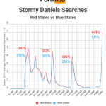 Chart: Stormy Daniels Searches