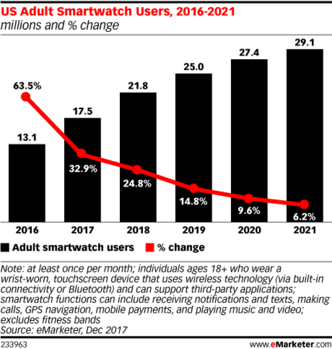Chart: US Smartwatch Users, 2016-2021