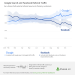 Chart: Google vs Facebook Referral Traffic