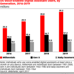 Chart: Voice-Activated Digital Assistant Users by Generation