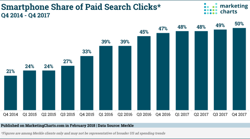 Chart: Paid Search Clicks From Smartphones, 2014-2017