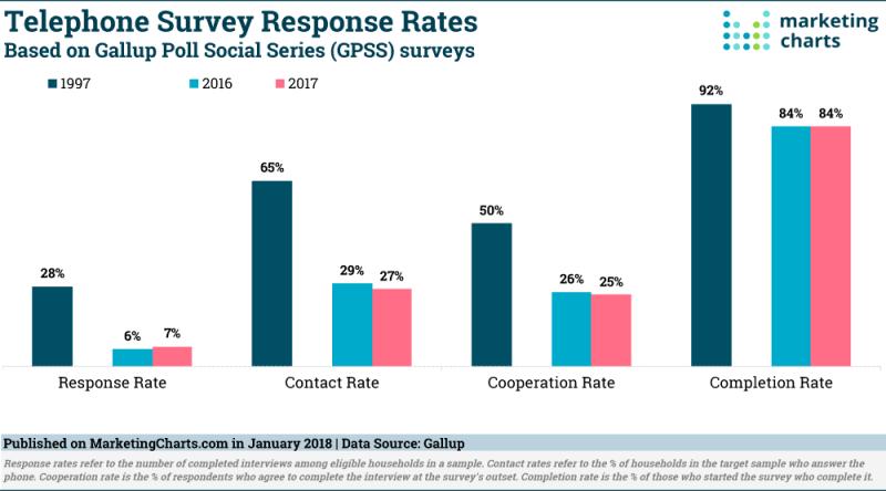 Chart: Telephone Survey Response Rates, 1997-2017