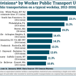 Chart: Top US Metro Areas by Public Transport Usage