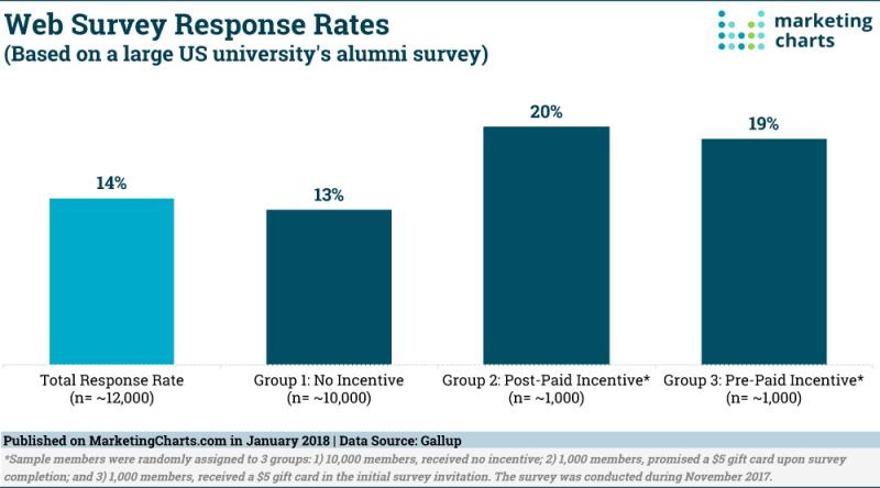 Chart: Web Survey Response Rates