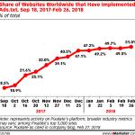 Chart: Ads.txt Adoption