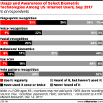Chart: Awareness Of Biometric Technologies