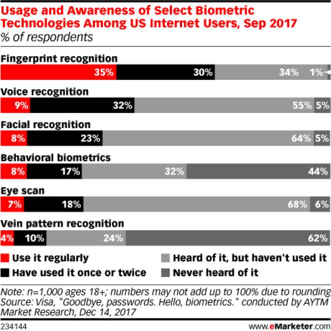 Chart: Awareness Of Biometric Technologies