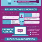 Infographic: Influencer Marketing Tools