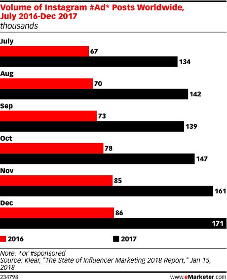 Chart: Instagram Ad Posts, 2016-2017
