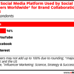 Chart: Preferred Platforms By Social Influencers