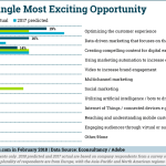 Chart: Companies Most Exciting Marketing Tactics