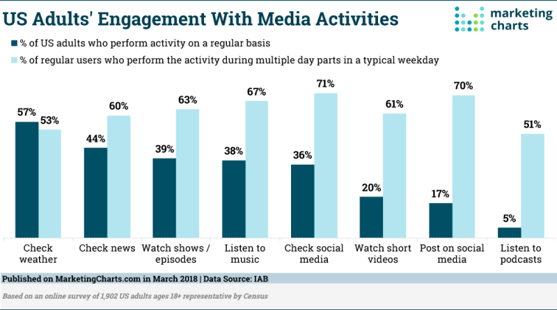 Chart: Media Engagement Activities