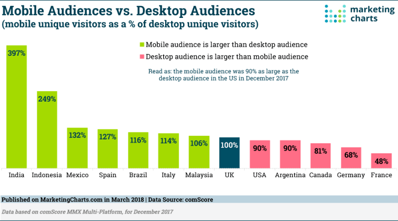 Chart: Mobile vs Desktop Audiences