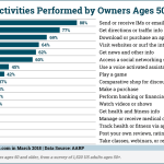 Chart: Smartphone Activities Among 50-Plus