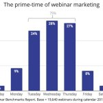 Chart: Prime Time For Webinar Marketing